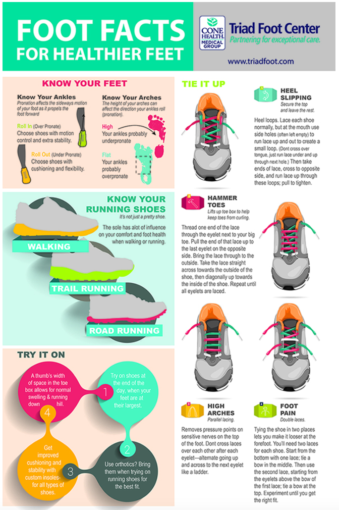 Infographic 10 Tips for Selecting the Right Running Shoe