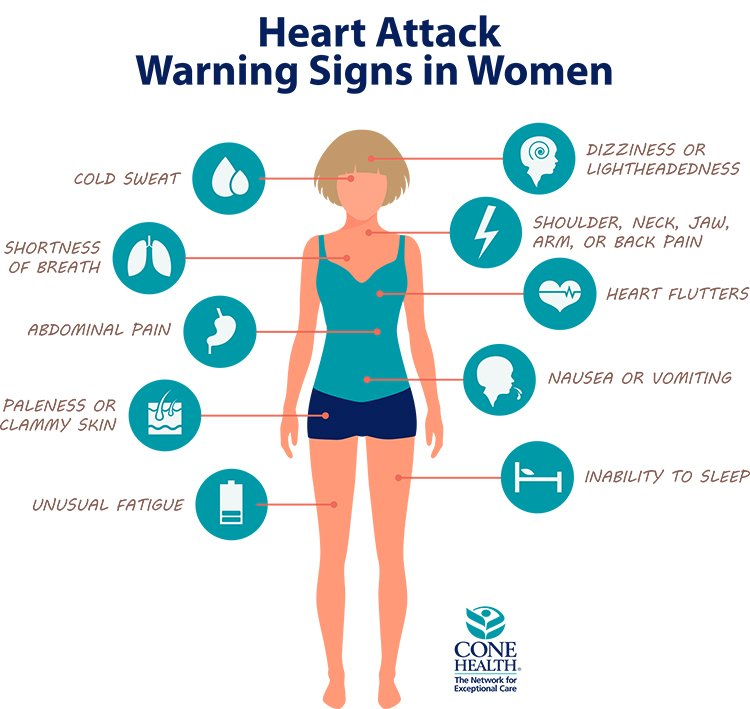 Heart Attack Warning in Women